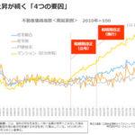 「不動産価格指数」