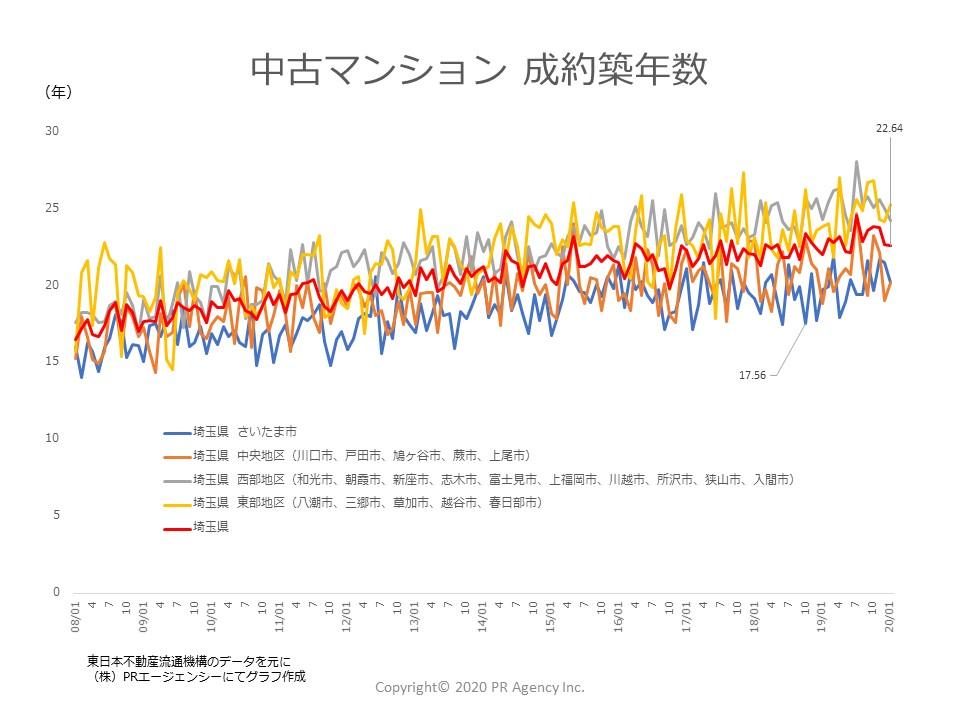 埼玉県地区別成約築年数