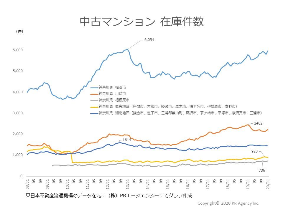 神奈川県地区別在庫件数