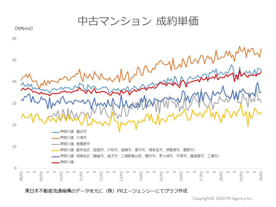 神奈川県地区別成約単価