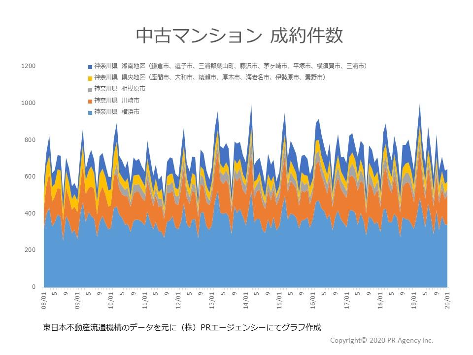 神奈川県地区別成約件数
