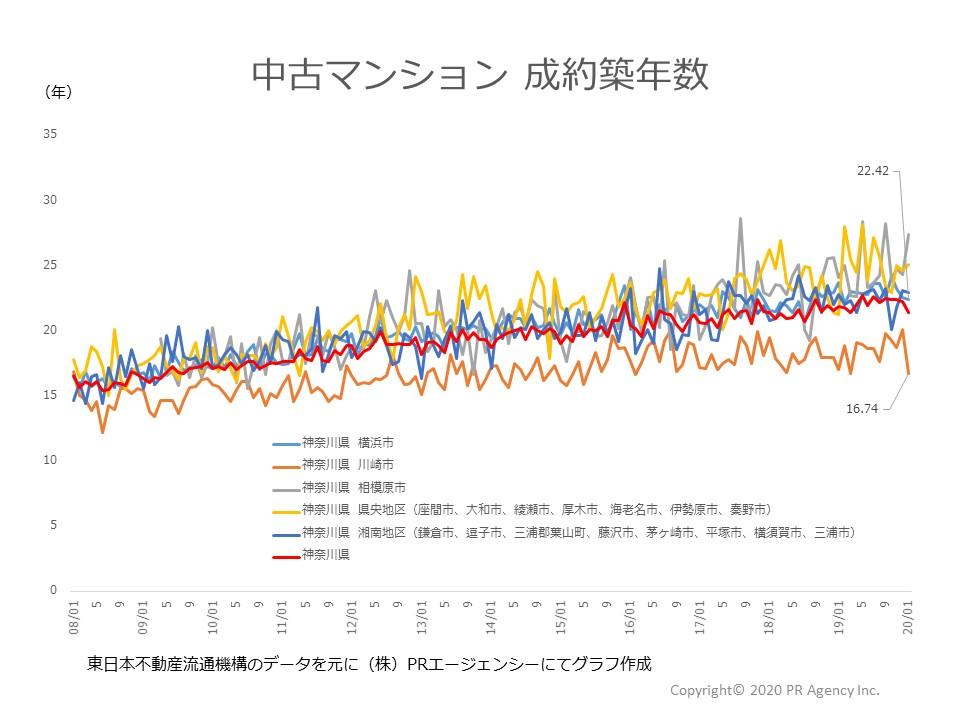神奈川県地区別成約築年数