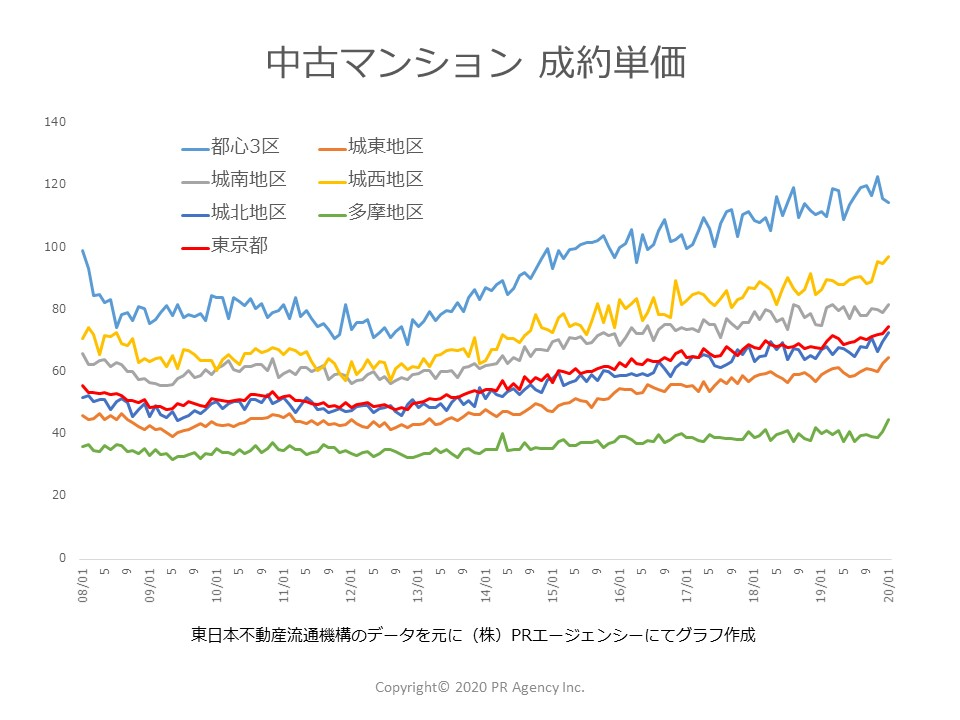 東京都地区別中古マンション成約単価推移