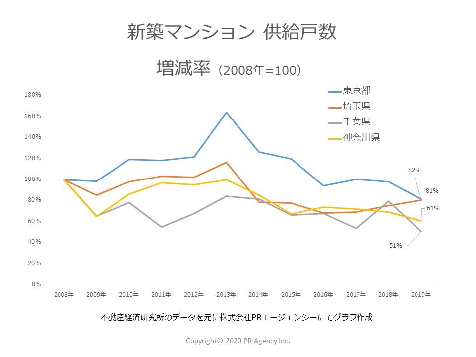 新築マンション供給戸数増減率(2008年=100)