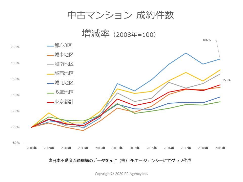 東京都地区別成約件数増減率