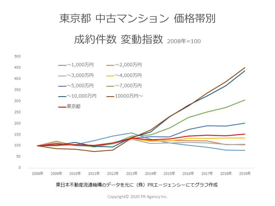 東京都価格帯別成約件数変動指数