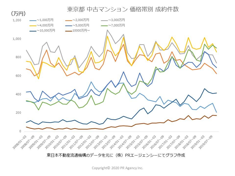 東京都価格帯別成約件数