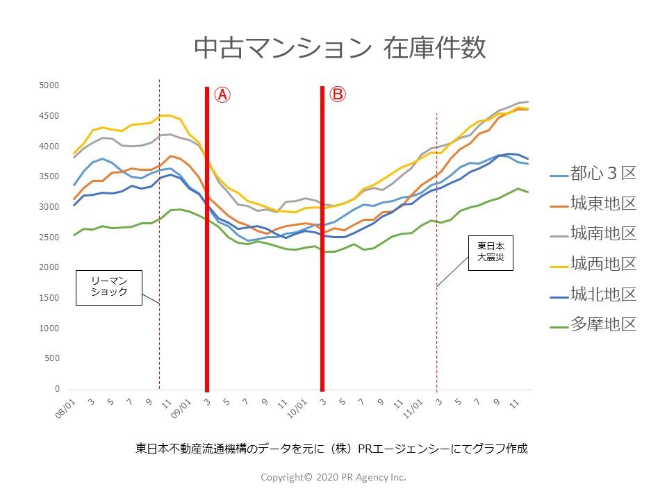 2008年~2011年中古マンション「在庫件数施策効果」東京都地区別