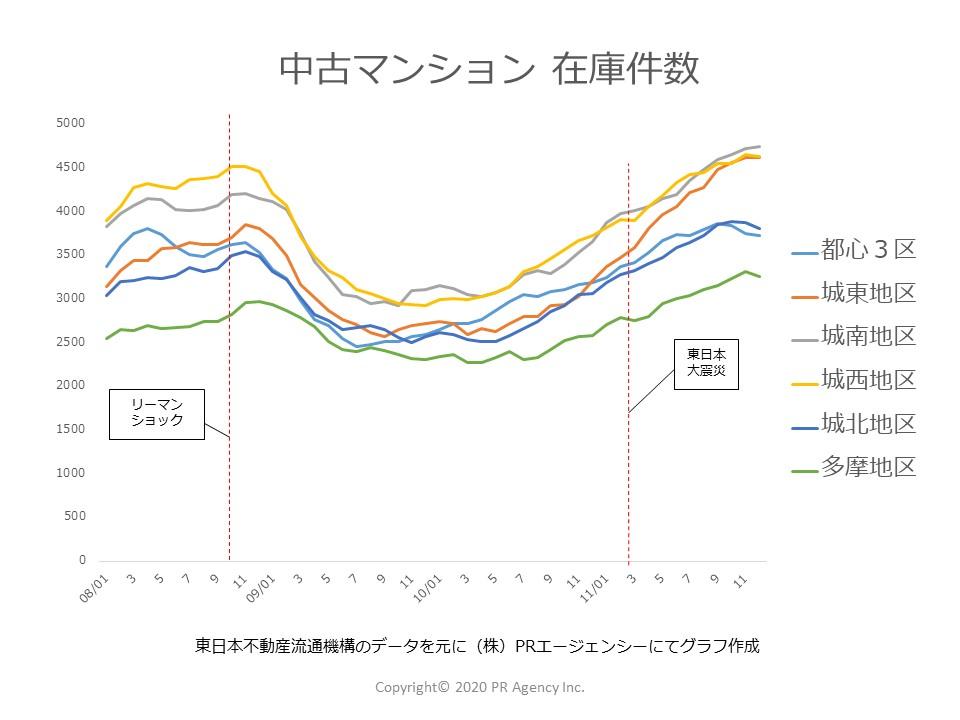 2008年~2011年中古マンション「在庫件数」東京都地区別