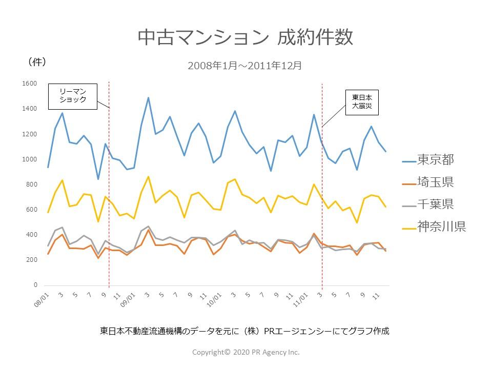 2008年~2011年中古マンション「成約件数」一都三県