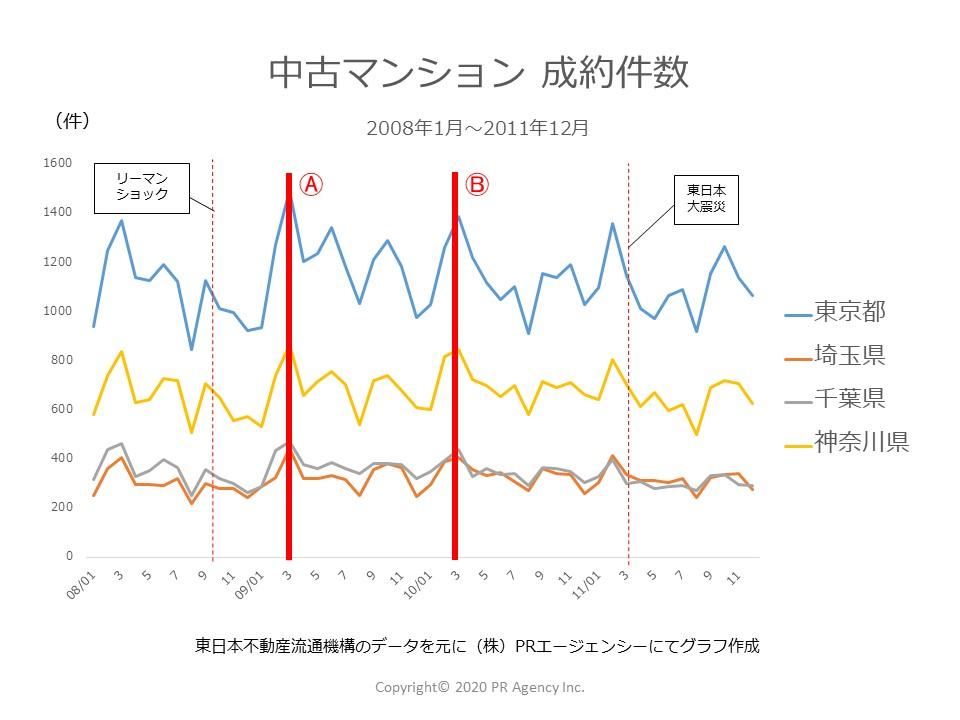 2008年~2011年中古マンション「成約件数施策効果」東京都地区別