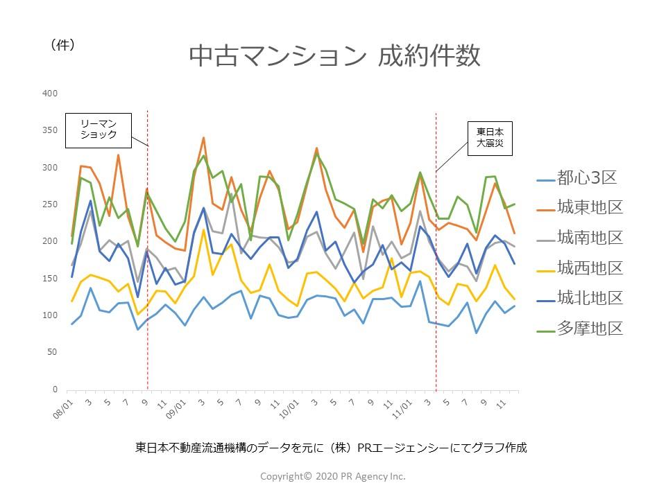 2008年~2011年中古マンション「成約件数」東京都地区別