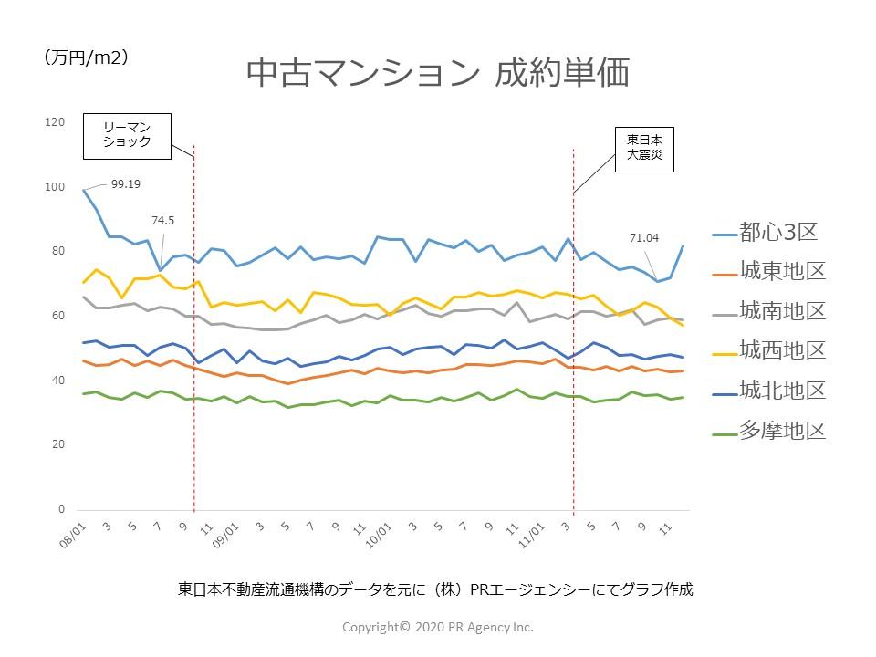 2008年~2011年中古マンション「成約単価」東京都地区別