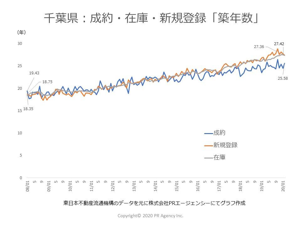 千葉県:中古マンションステータス別「築年数」
