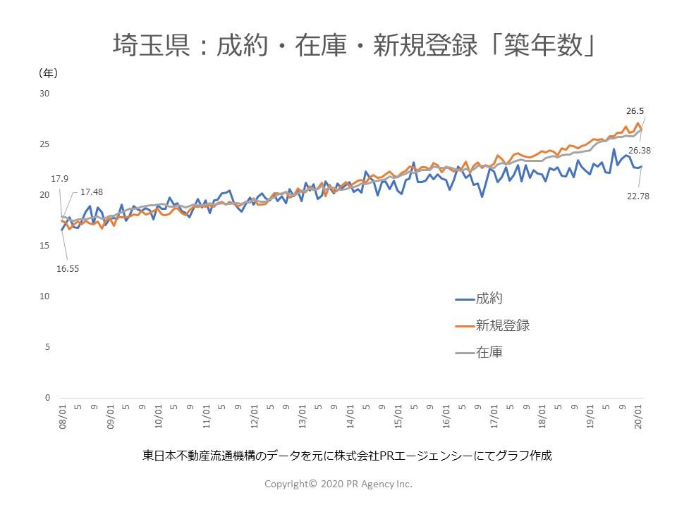 埼玉県:中古マンションステータス別「築年数」
