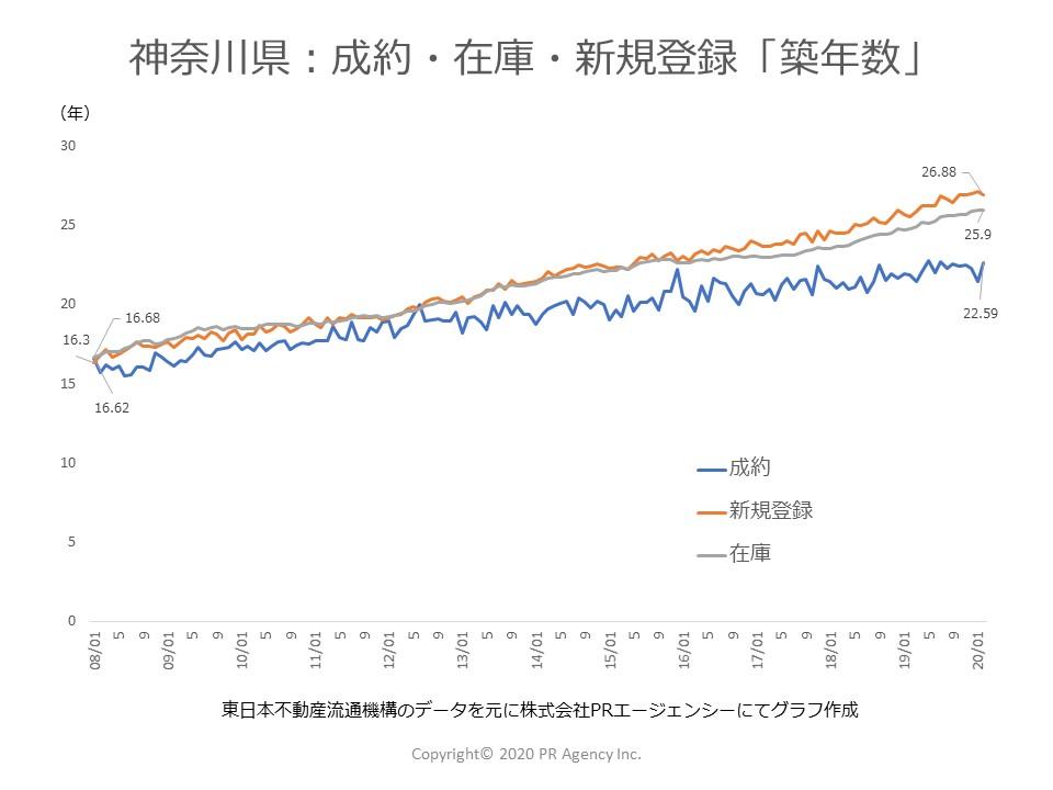 神奈川県:中古マンションステータス別「築年数」