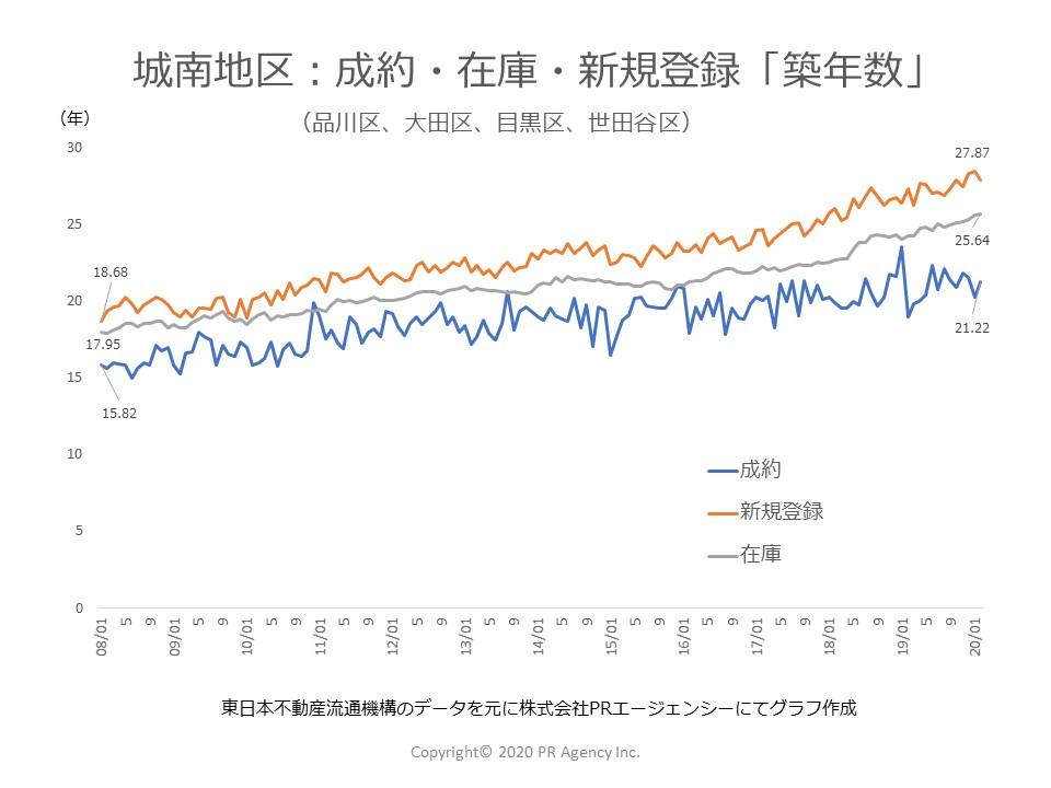 東京都 城南地区:中古マンションステータス別「築年数」