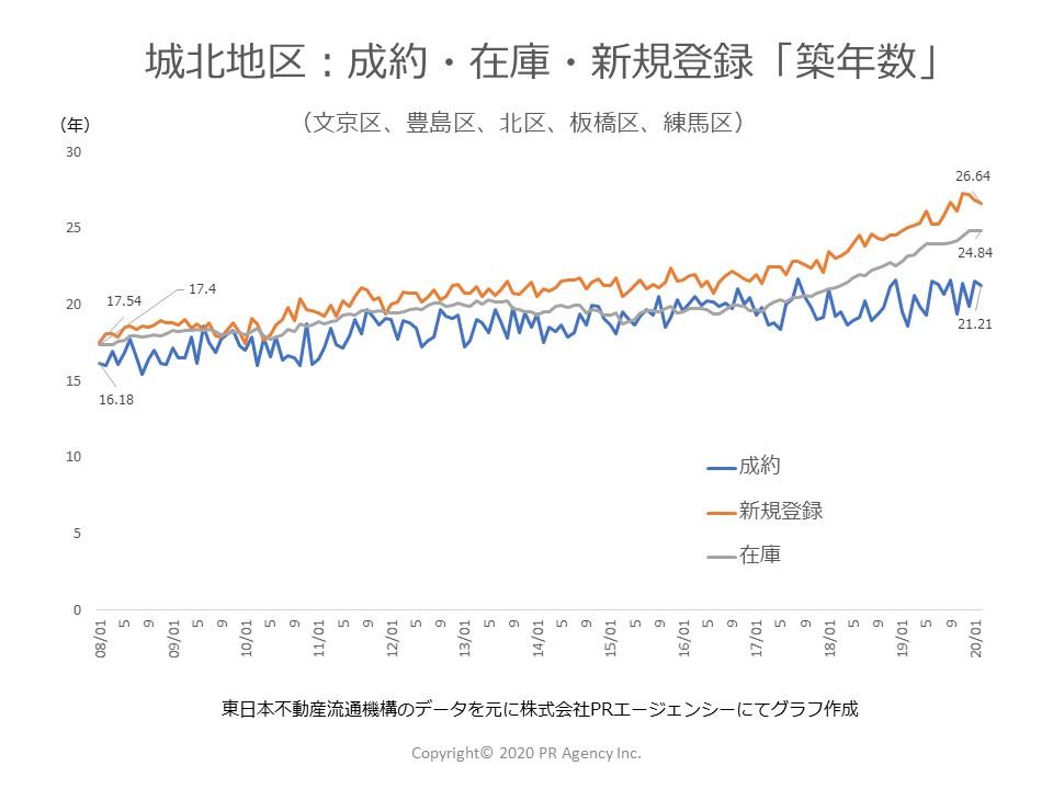 東京都 城北地区:中古マンションステータス別「築年数」