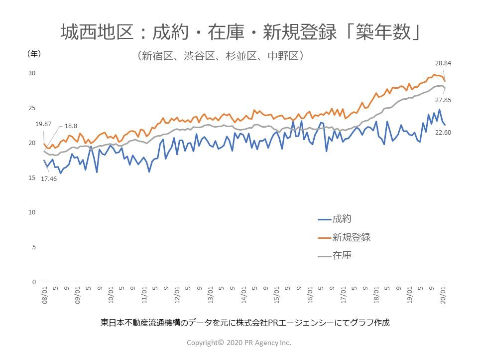 東京都 城西地区:中古マンションステータス別「築年数」