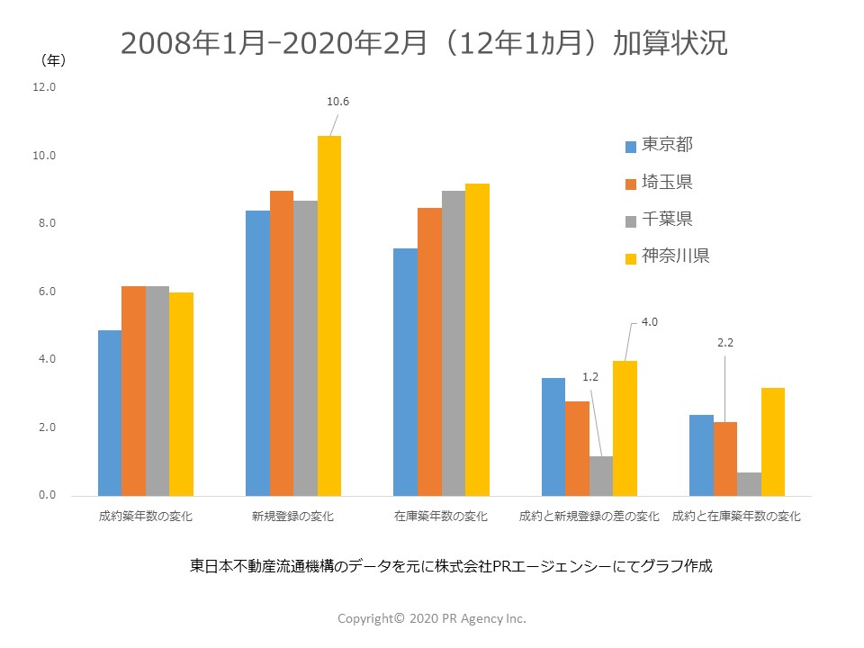 12年1か月を経過して一都三県それぞれのステータス別「築年数」はどれくらい加算されたか?