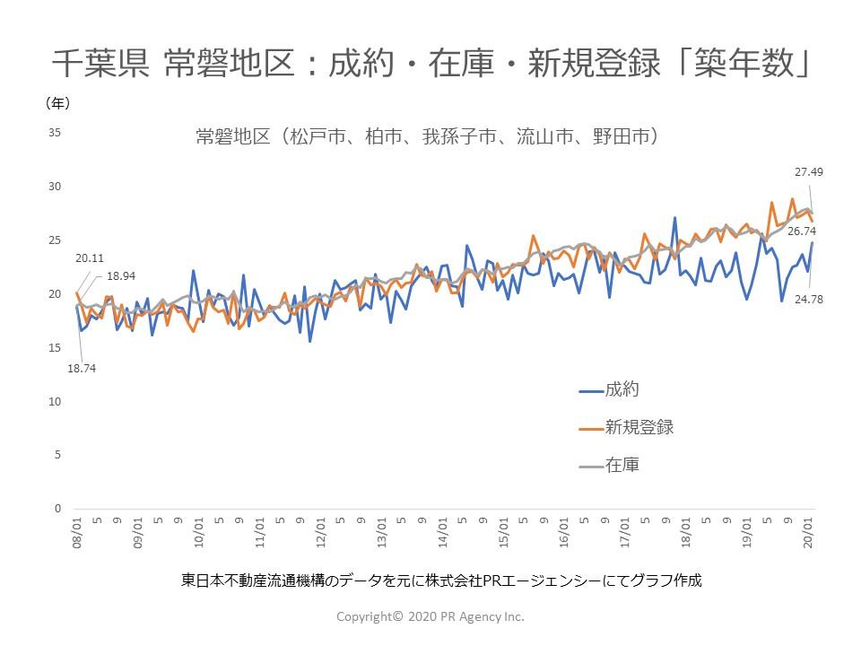 千葉県 常磐地区:中古マンションステータス別「築年数」