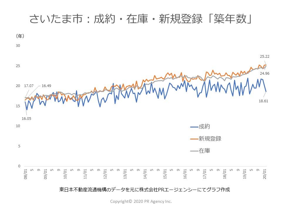 埼玉県 さいたま市:中古マンションステータス別「築年数」