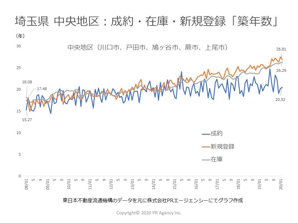 埼玉県 中央地区:中古マンションステータス別「築年数」