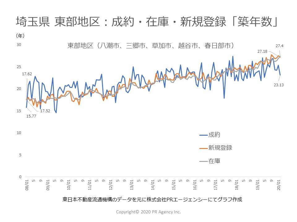 埼玉県 東部地区:中古マンションステータス別「築年数」