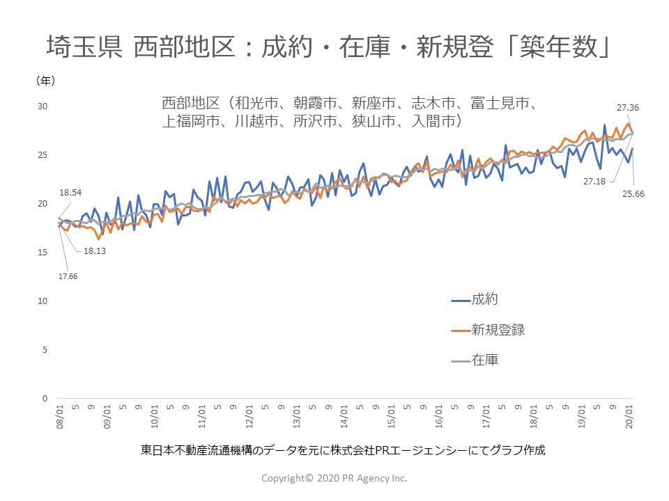 埼玉県 西部地区:中古マンションステータス別「築年数」