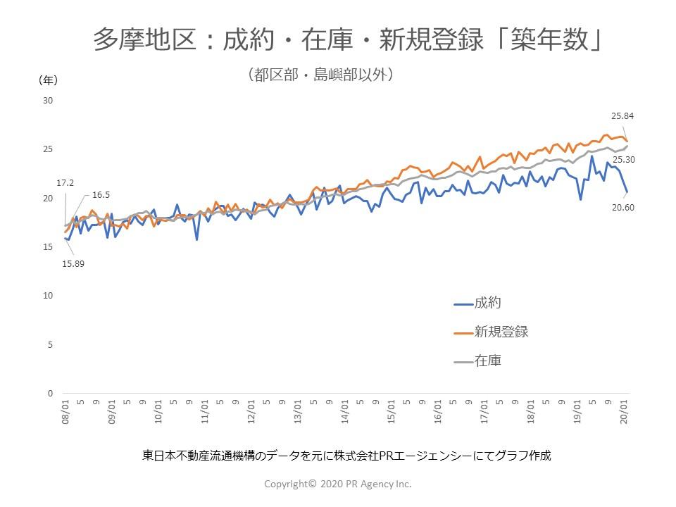東京都 多摩地区:中古マンションステータス別「築年数」