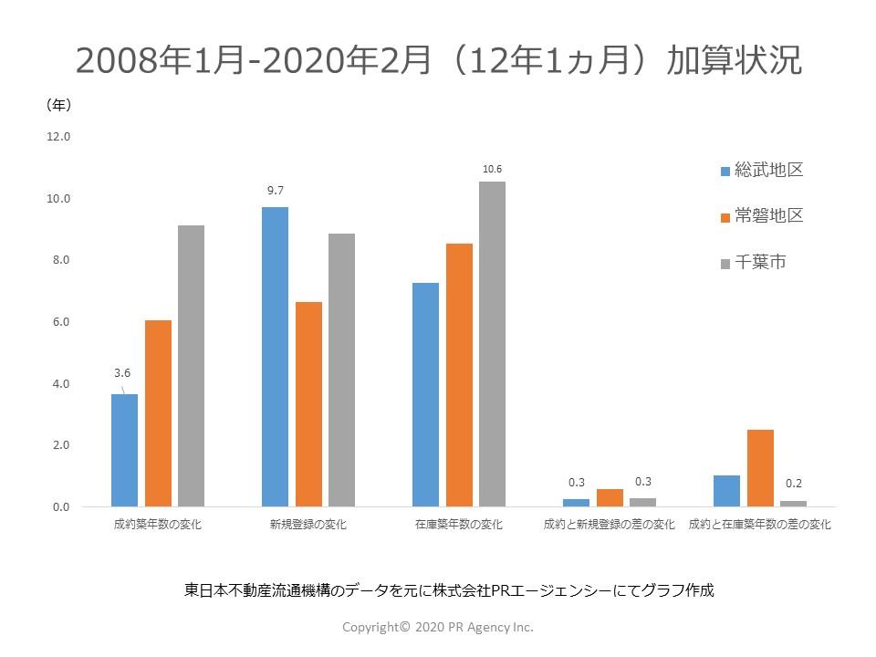 12年1か月を経過して千葉県それぞれのステータス別「築年数」はどれくらい加算されたか?