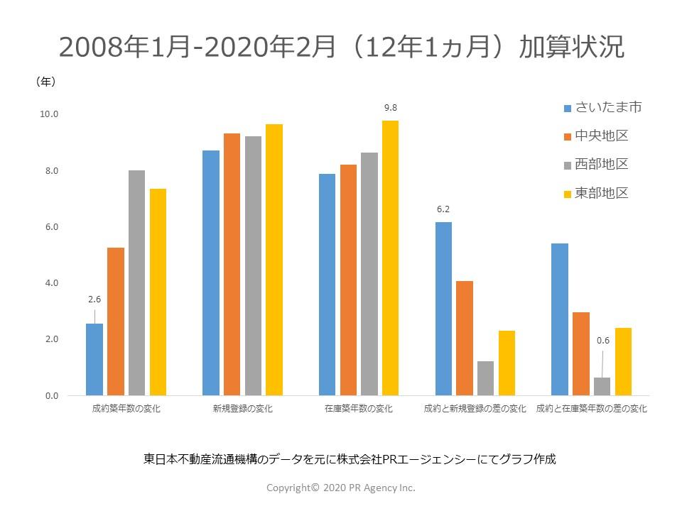 12年1か月を経過して埼玉県それぞれのステータス別「築年数」はどれくらい加算されたか?