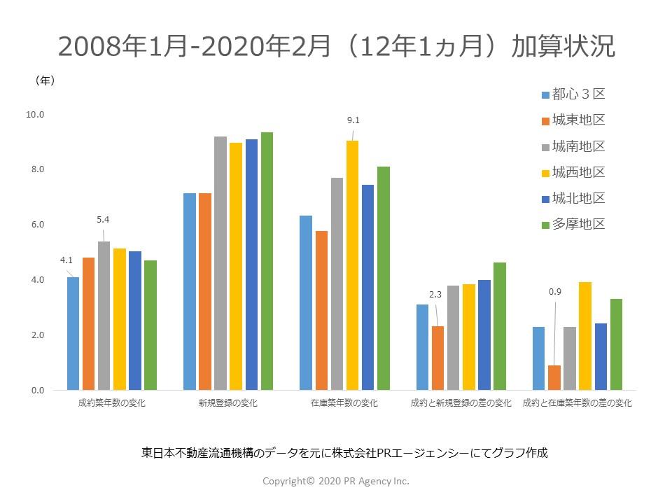 12年1か月を経過して東京都それぞれのステータス別「築年数」はどれくらい加算されたか?