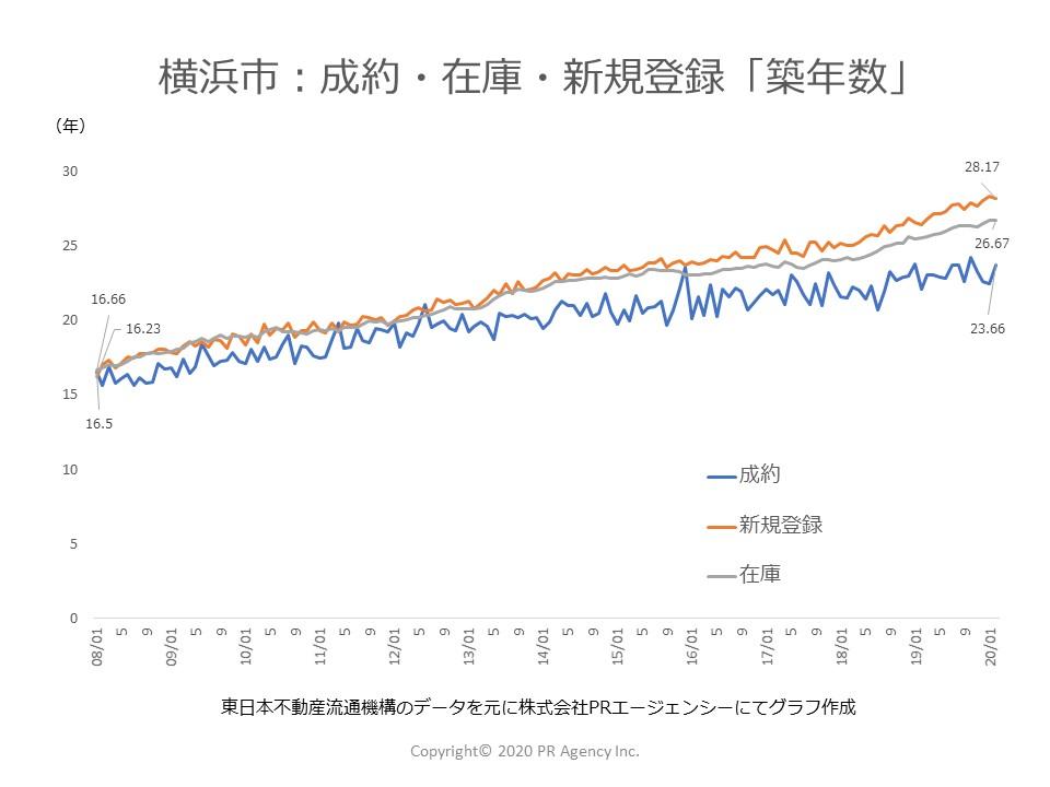 神奈川県 横浜市:中古マンションステータス別「築年数」
