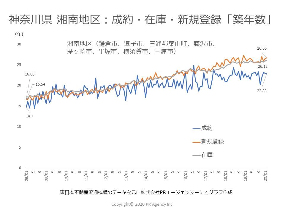 神奈川県 湘南地区:中古マンションステータス別「築年数」