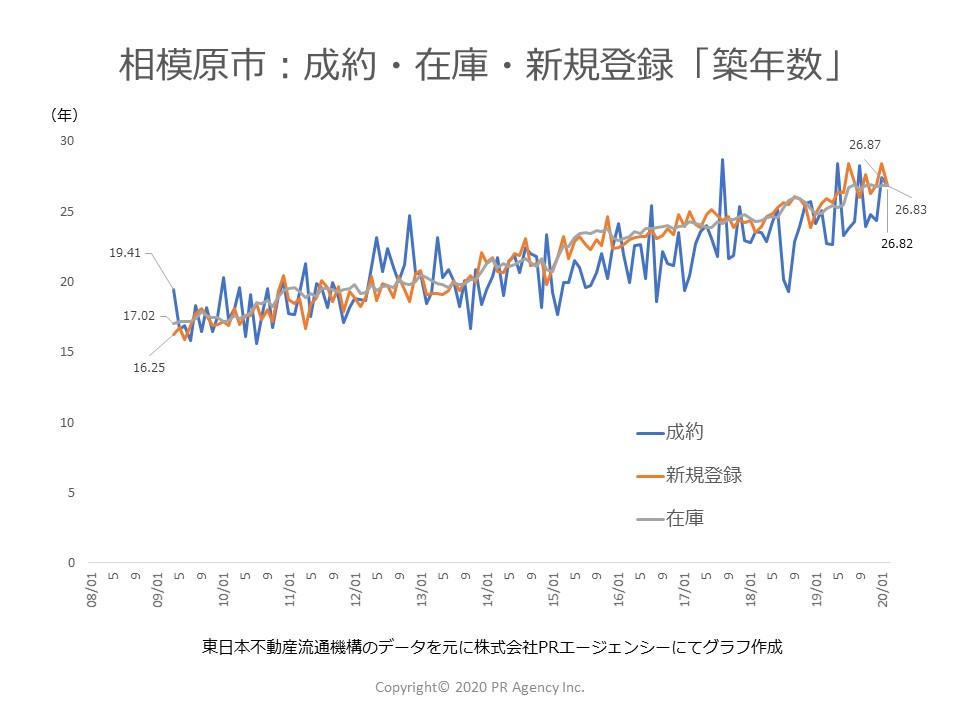 神奈川県 相模原市:中古マンションステータス別「築年数」
