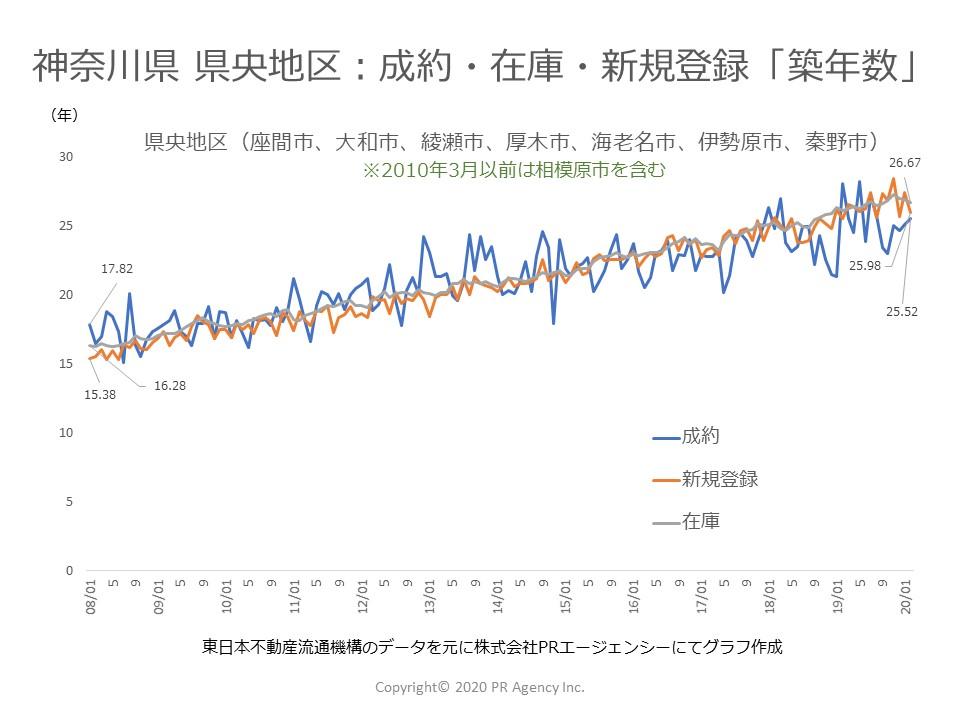 神奈川県 県央地区:中古マンションステータス別「築年数」
