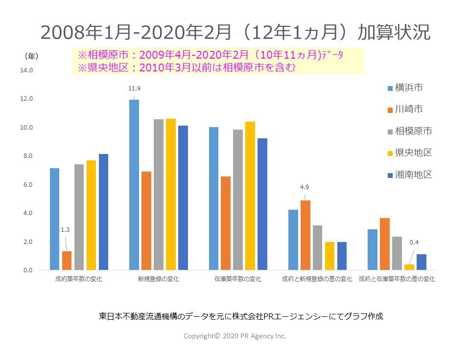 12年1か月を経過して神奈川県それぞれのステータス別「築年数」はどれくらい加算されたか?