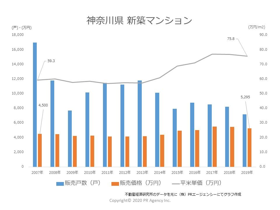 神奈川県 新築マンション「販売戸数」「販売価格」「販売単価」推移(2007年~2019)