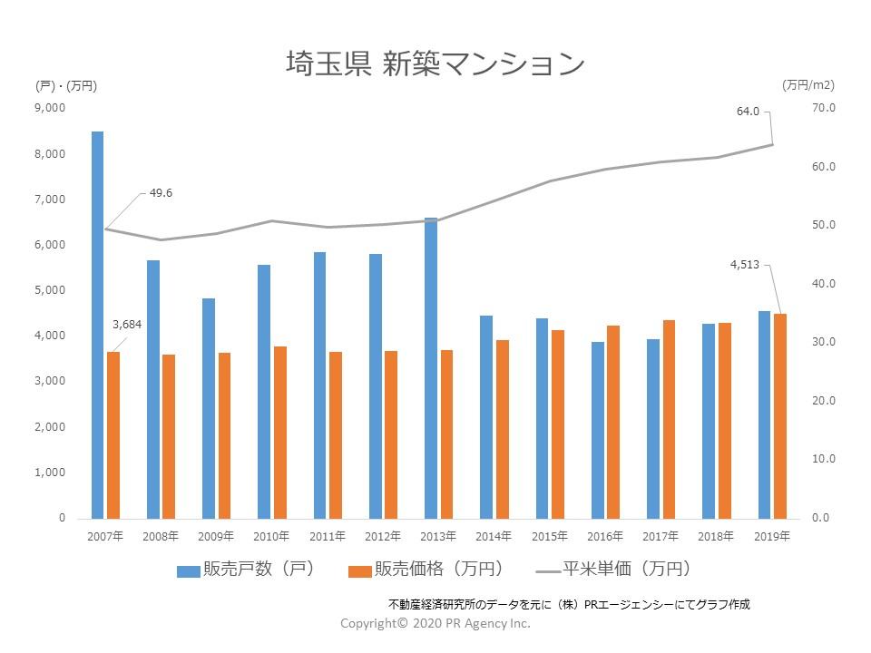 埼玉県 新築マンション「販売戸数」「販売価格」「販売単価」推移(2007年~2019)