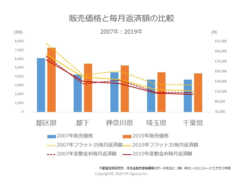 販売価格と毎月返済額の比較