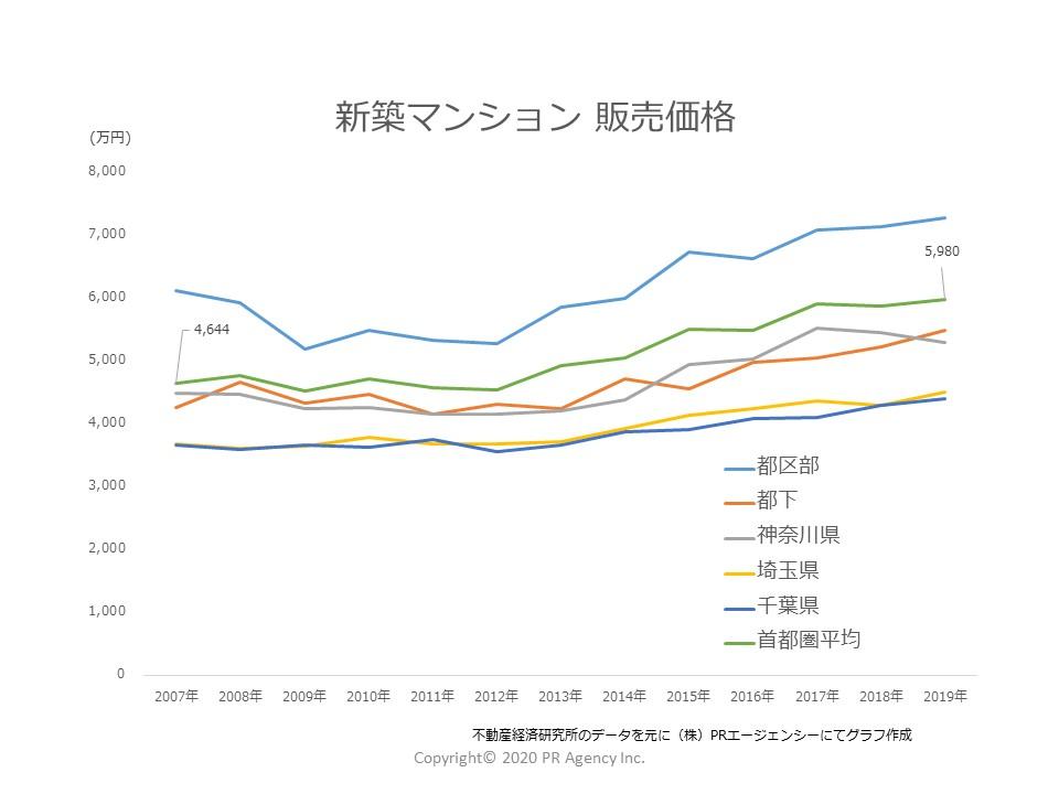 首都圏新築マンション「販売価格」推移(2007年~2019)