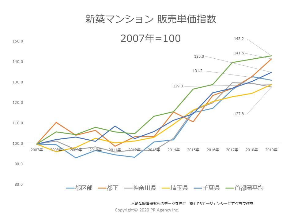 首都圏 都県別 新築マンション「販売単価指数」推移(2007年~2019)