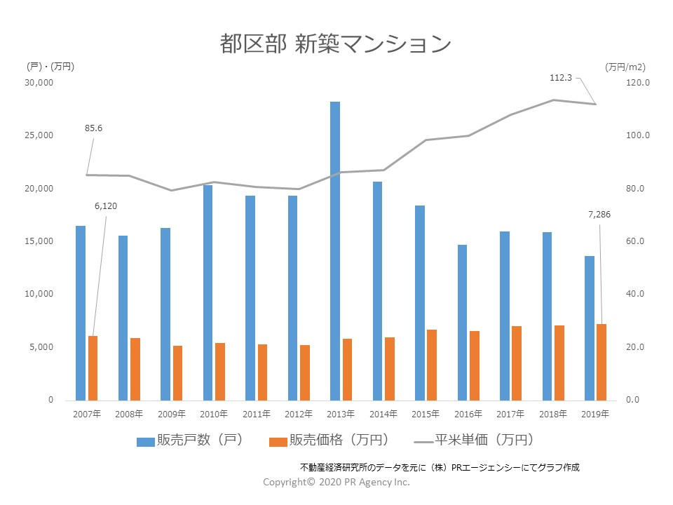 都区部 新築マンション「販売戸数」「販売価格」「販売単価」推移(2007年~2019)