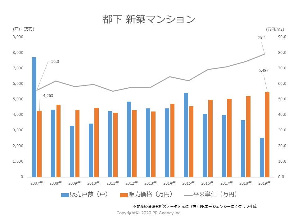 都下 新築マンション「販売戸数」「販売価格」「販売単価」推移(2007年~2019)